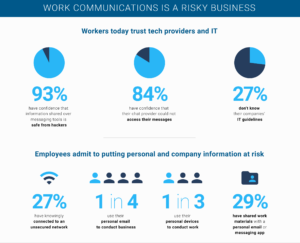 Workplace Confidential Infographic